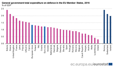 General government expenditure on defence (1)